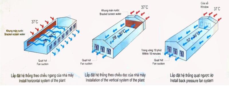 Mô hình lắp đặt quạt thông gió vuông cho nhà xưởng